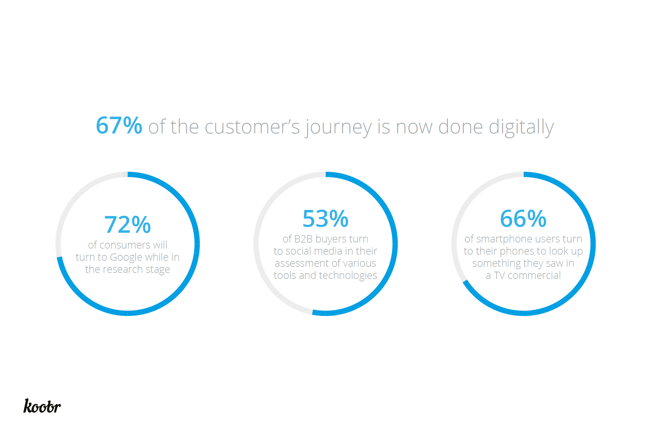 Customer journey statistics