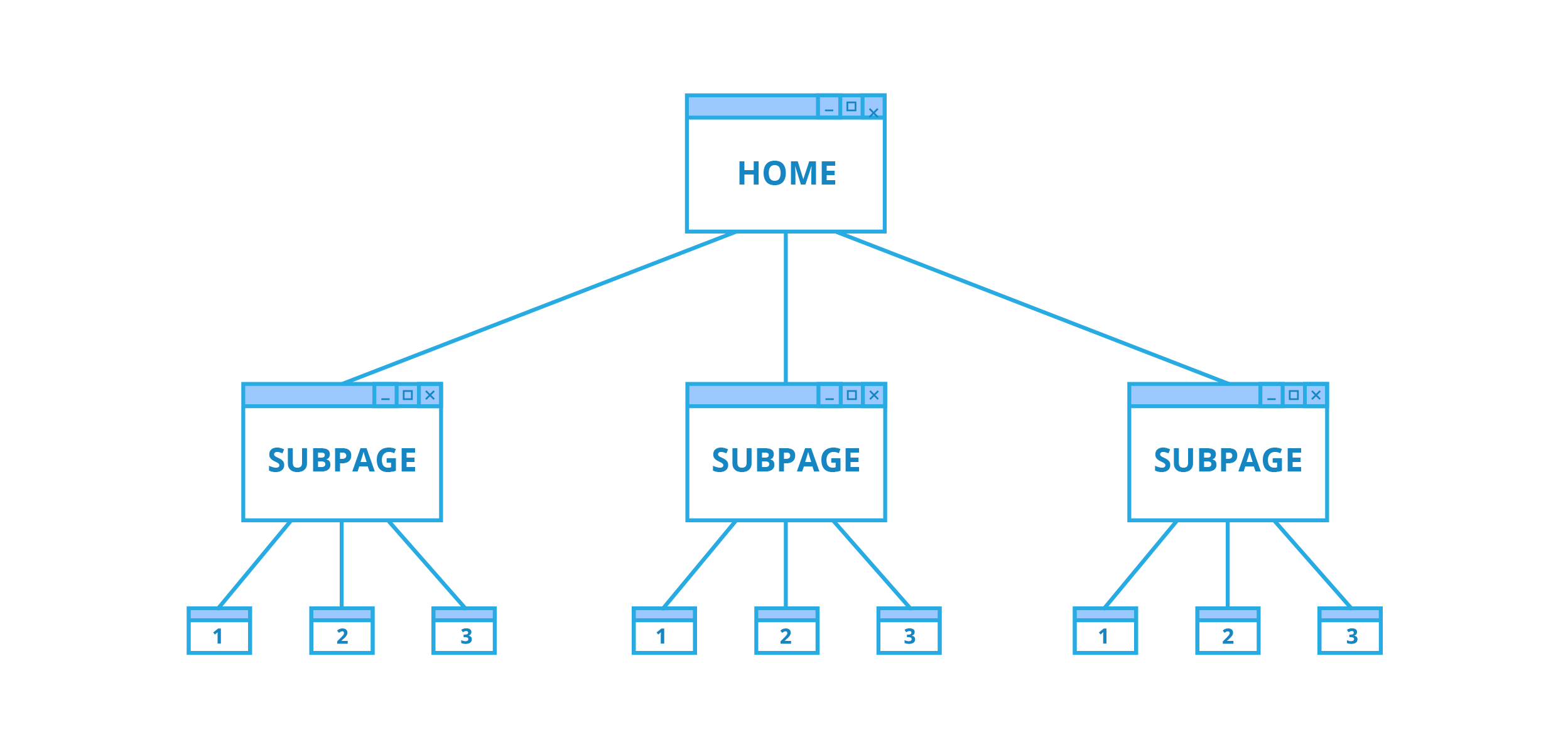 Website page Hierarchy diagram, with three levels.