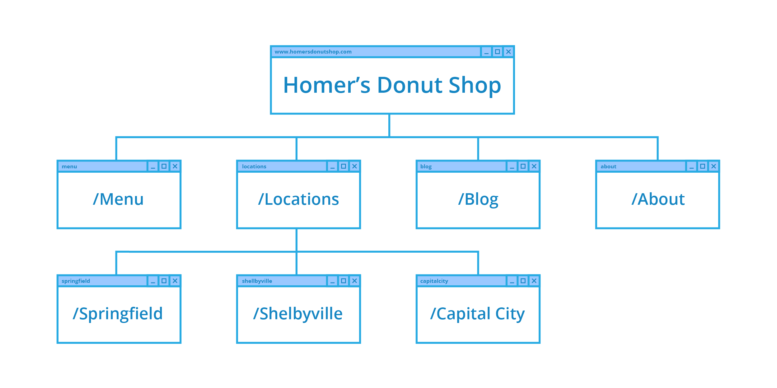 How to improve your position in search with URL structure diagram, with three layers
