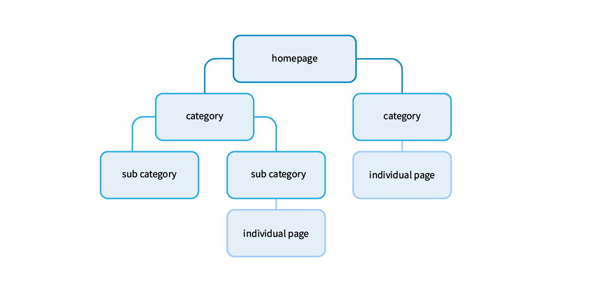 Top kevek is the homepage, second level: categories, third level: sub-categories, fourth level: individual pages